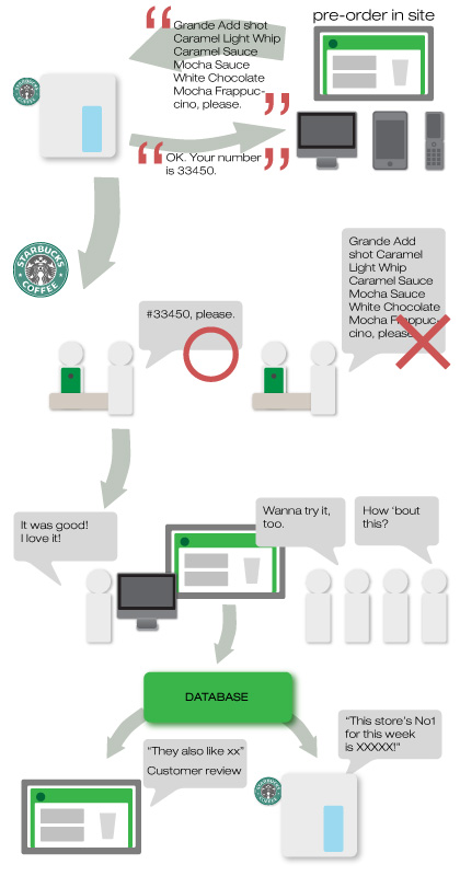 Customizing your drink in website before going to Starbucks